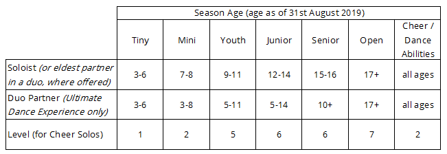 Age groupings for solos and duos